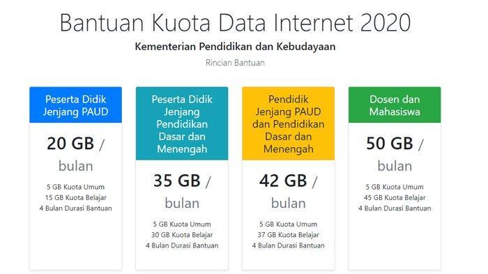 Kemendikbud Siapkan Informasi Bantuan Kuota Internet